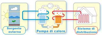 Pompe di calore alta efficienza