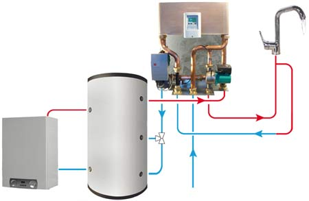 Saving hot water production