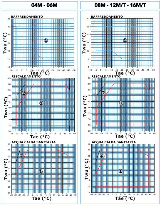 Limites de fonctionnement de l'onduleur II T