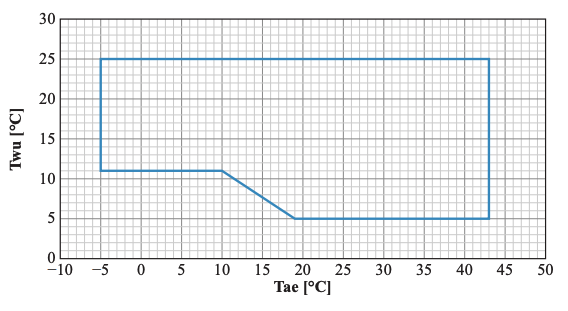 Pdc cooling output