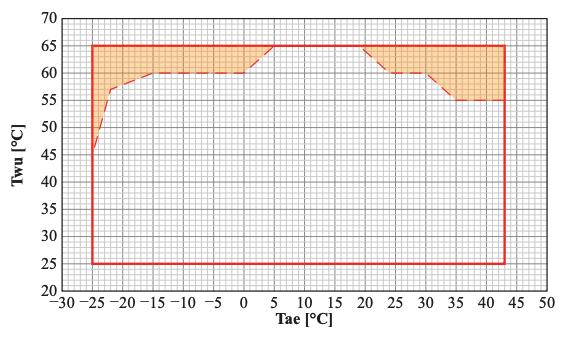 Heat pump heating output