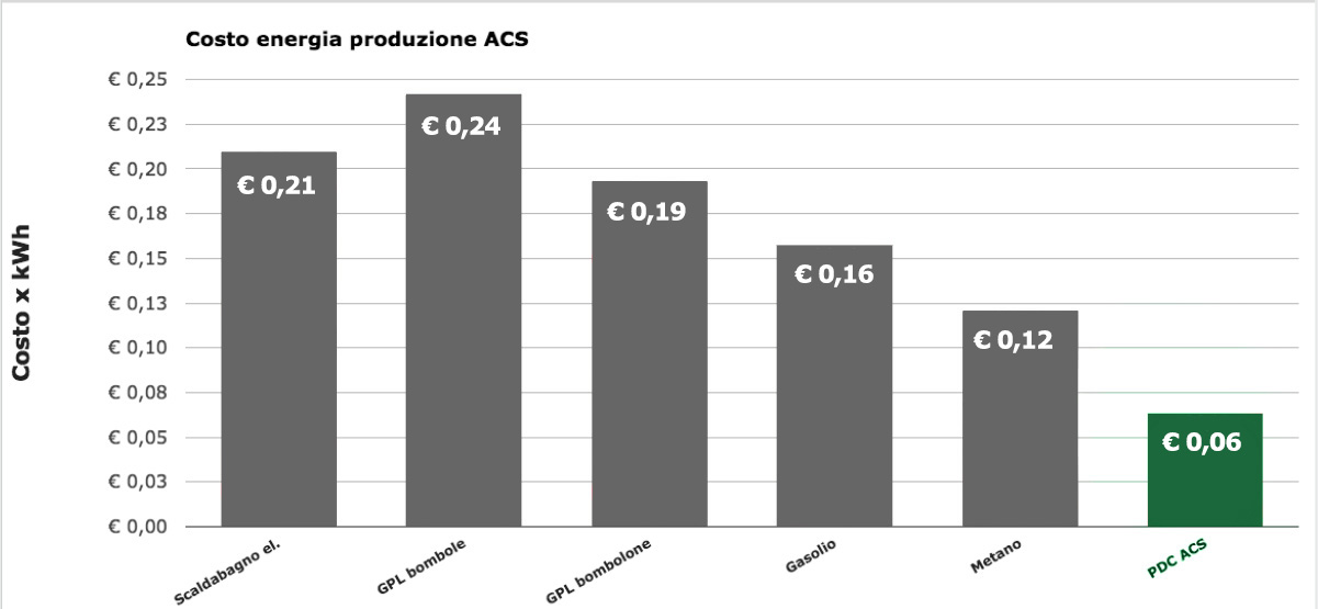 cost chart production acs