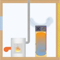 The boiler heat pump produces hot water