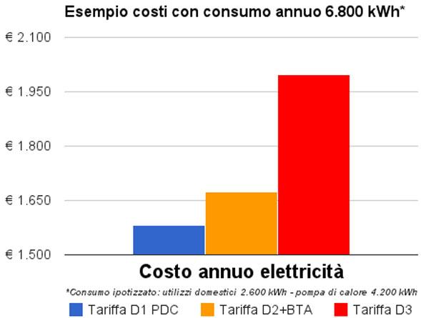 Jährliche Kostensatz D1
