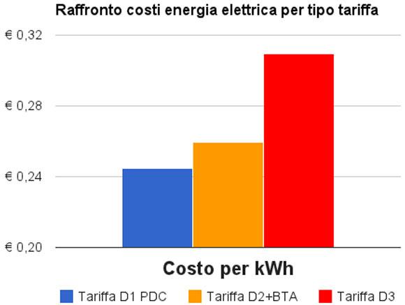 Graph Energieraten D1