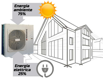 Heat pumps savings