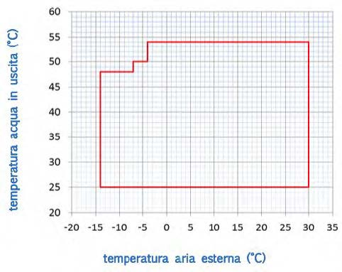Operating interval for heating