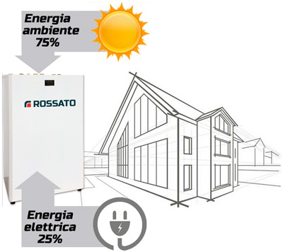 energy-saving heat pumps