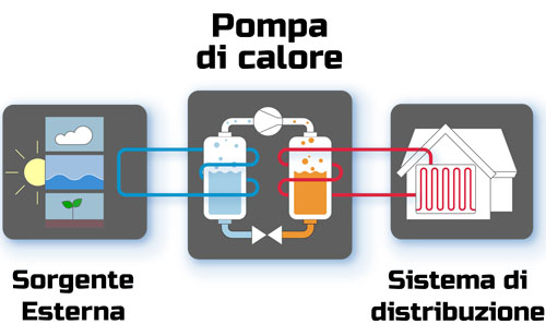 Operating di.calore pump