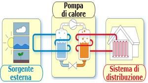 operating heat pumps