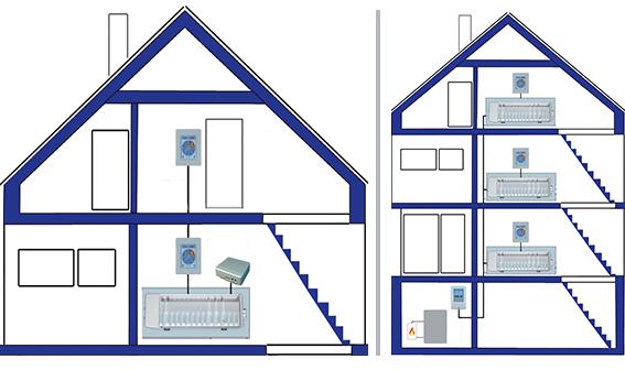 condominium home setting