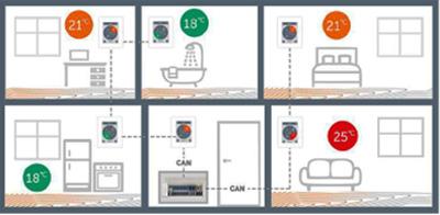 multi-room thermoregulation caleonbox