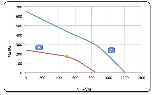 curva del modelo 600