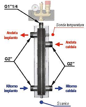 Séparateur pour les unités de pompage