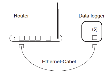 Data logger connection router