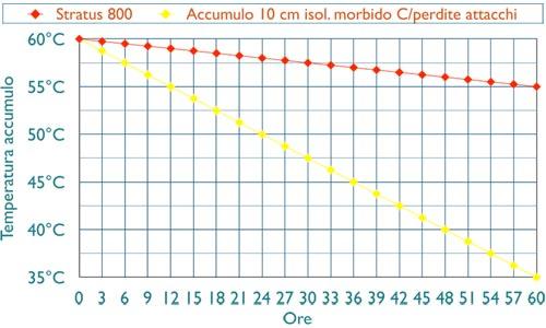 Grafikdaten Stratus