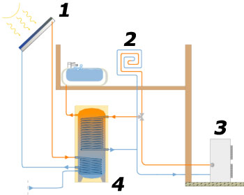 operation of solar thermal systems