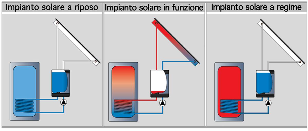 Operación solbox
