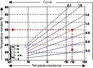 curva_caratteristica_riscaldamento